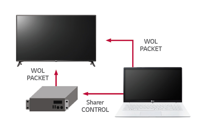 Smart Tivi LG 43 inch Full HD 43LV640S quản lí kết nối dễ dàng